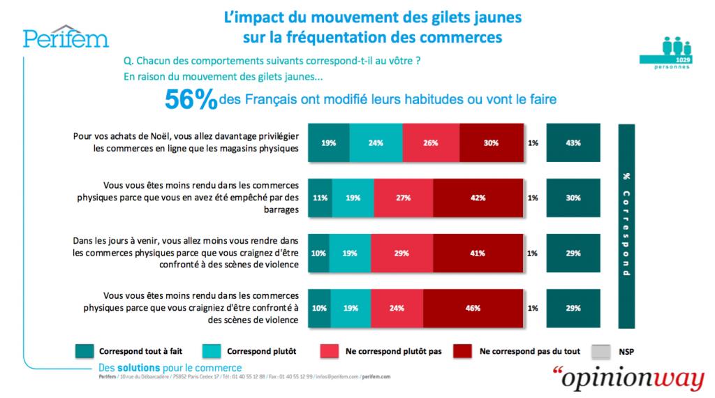 Les Français se déplacent moins et privilégient les e-commerce